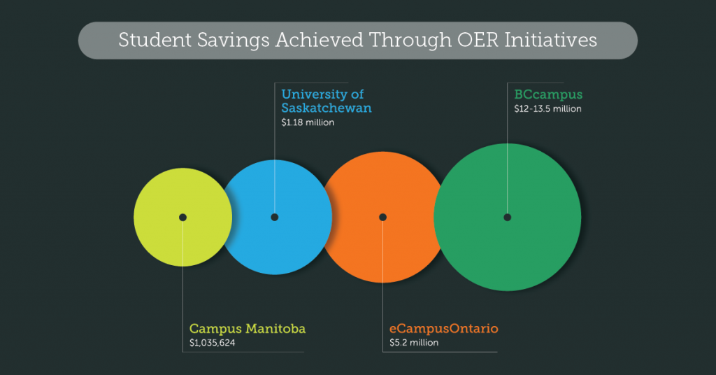 A graph showing student savings through Canadian OER initiatives: Campus Manitoba $1,055624; University of Saskatchewan $1.18 million; eCampus Ontario $5.2 million; BCcampus $12-13.5 million.